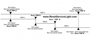Reset trip a and b Fiat Multipla