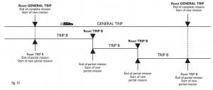 Reset general trip Fiat Punto