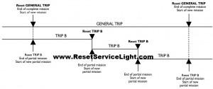Reset general trip Fiat Stilo