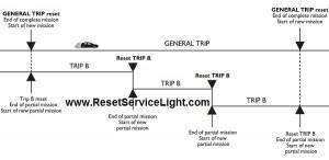 Start trip procedure on a Fiat Idea